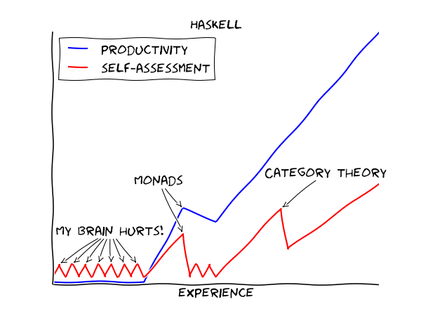 A funny take on how every Haskell programmer progresses through the language.